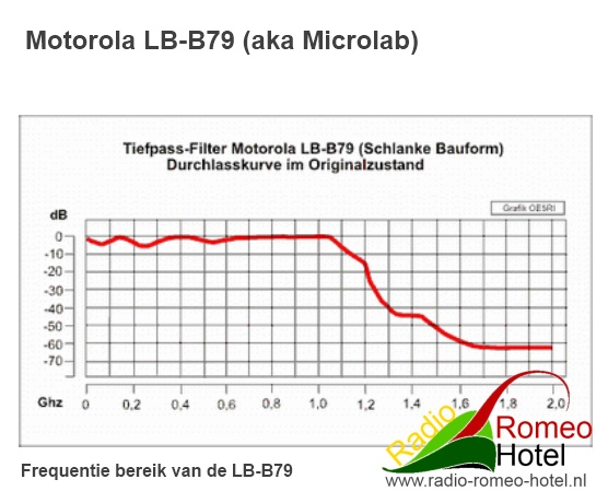 Specificaties Microlab LB-B79 (Motorola)