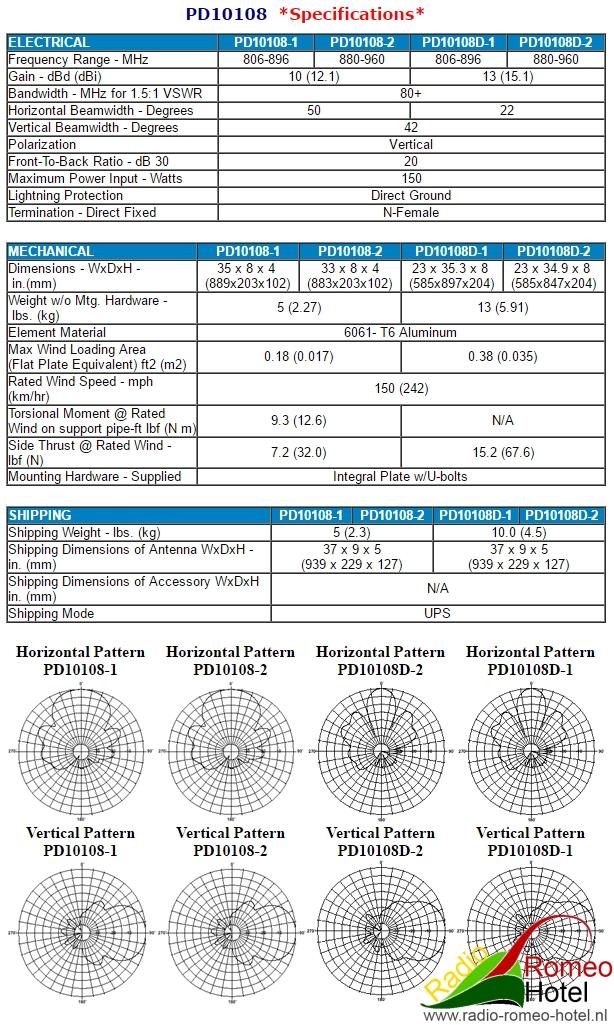 Celwave 10108 specificaties