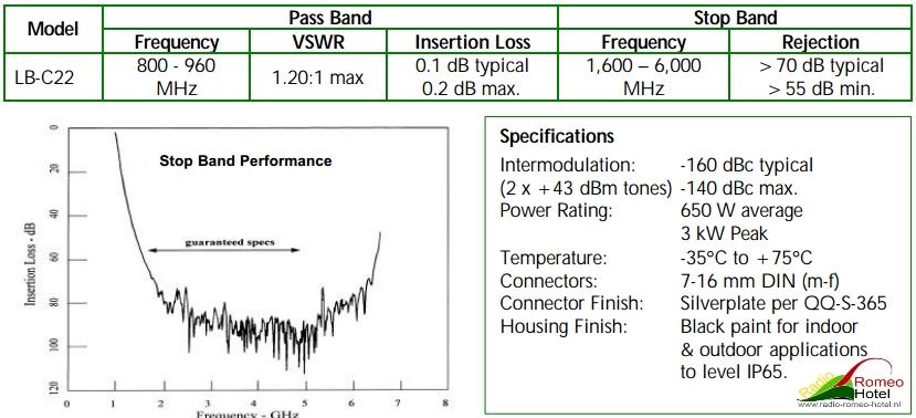 Microlab FXR Model LB C22 specs